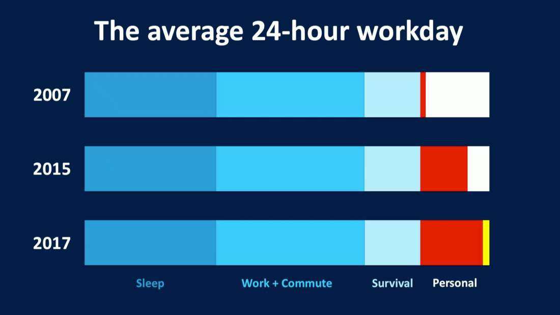 Digital Detox: The Average 24 Hour Workday as a Bar Graph - A comparison of Time. 2017 TED Conference