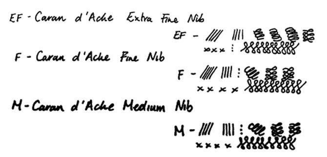 Caran d'Ache Nib Size Guide