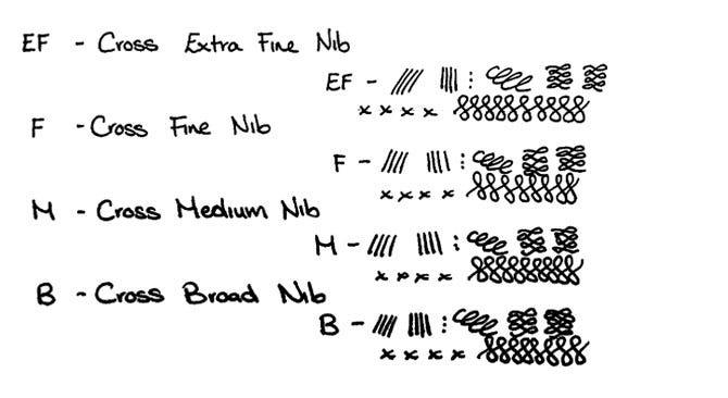 Cross Pens Nib Width Guide