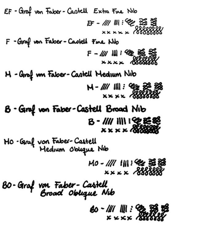 Graf von Faber-Castell Pens Nib Width Guide