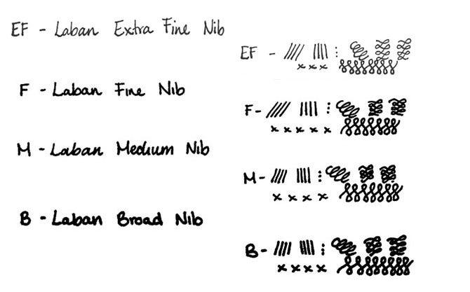 Laban Pens Nib Width Guide